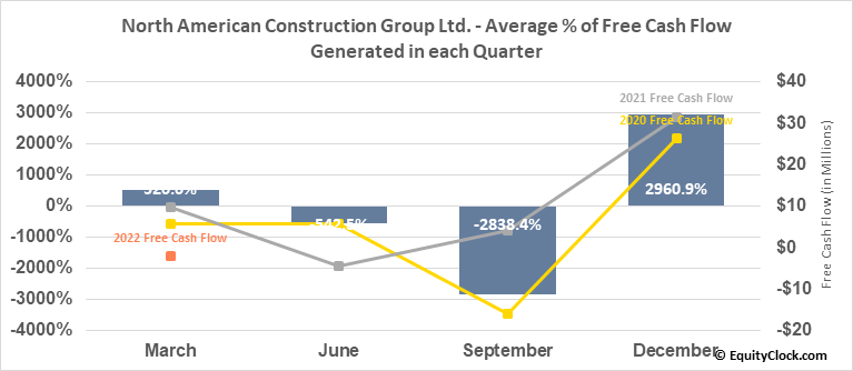 North American Construction Group Ltd. (NYSE:NOA) Free Cash Flow Seasonality