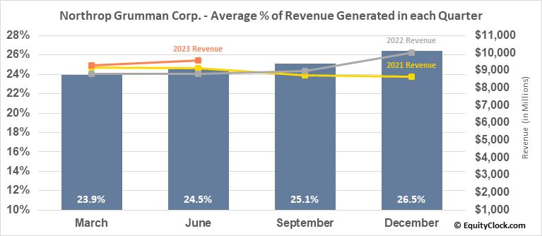 Northrop Grumman Corp. (NYSE:NOC) Revenue Seasonality