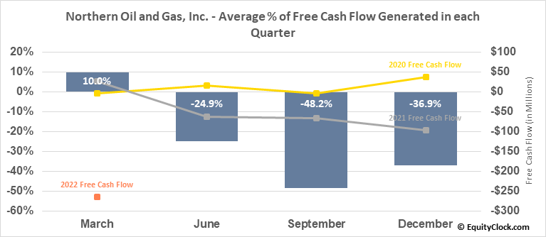 Northern Oil and Gas, Inc. (AMEX:NOG) Free Cash Flow Seasonality