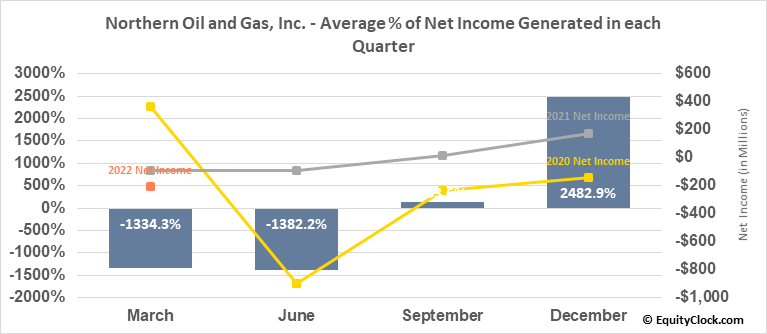 Northern Oil and Gas, Inc. (AMEX:NOG) Net Income Seasonality