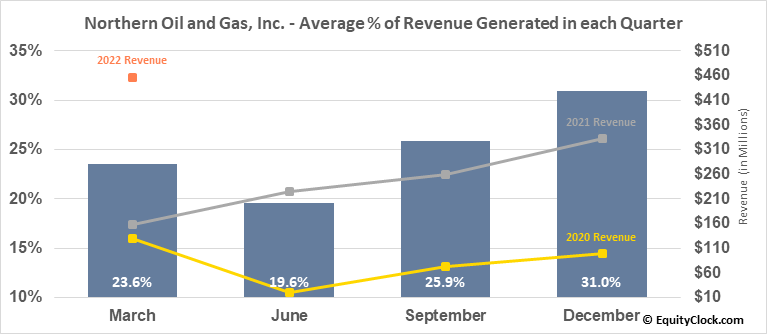 Northern Oil and Gas, Inc. (AMEX:NOG) Revenue Seasonality