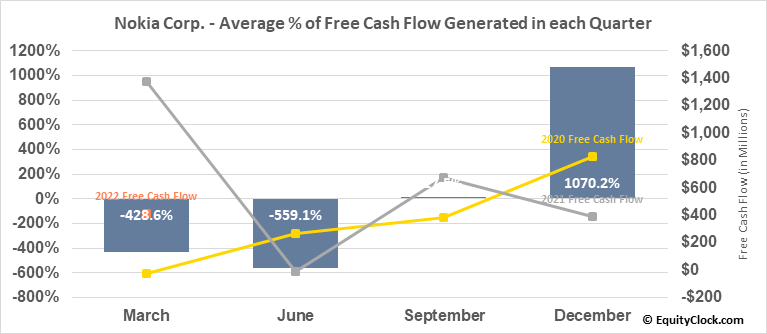 Nokia Corp. (NYSE:NOK) Free Cash Flow Seasonality