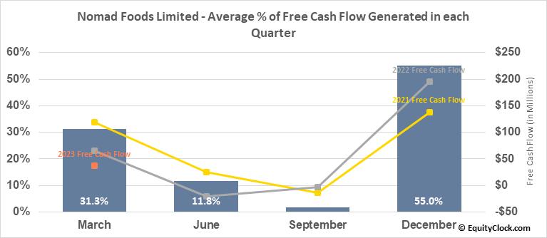 Nomad Foods Limited (NYSE:NOMD) Free Cash Flow Seasonality