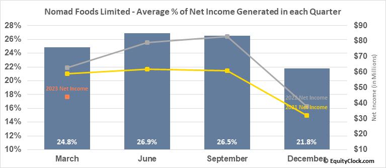 Nomad Foods Limited (NYSE:NOMD) Net Income Seasonality