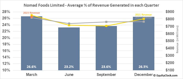 Nomad Foods Limited (NYSE:NOMD) Revenue Seasonality