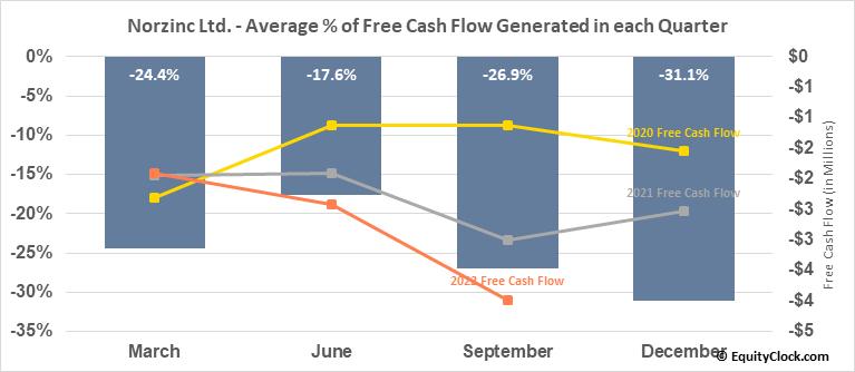 Norzinc Ltd. (OTCMKT:NORZF) Free Cash Flow Seasonality