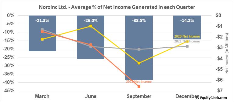Norzinc Ltd. (OTCMKT:NORZF) Net Income Seasonality