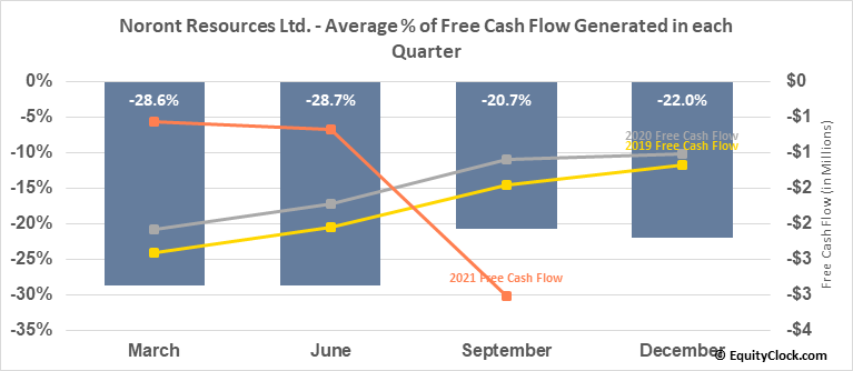 Noront Resources Ltd. (TSXV:NOT.V) Free Cash Flow Seasonality