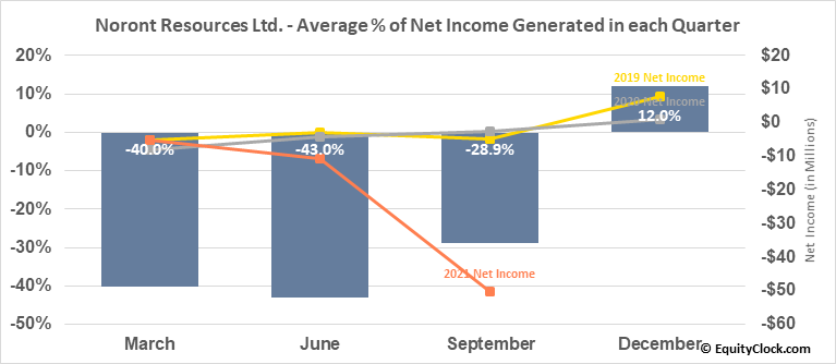 Noront Resources Ltd. (TSXV:NOT.V) Net Income Seasonality