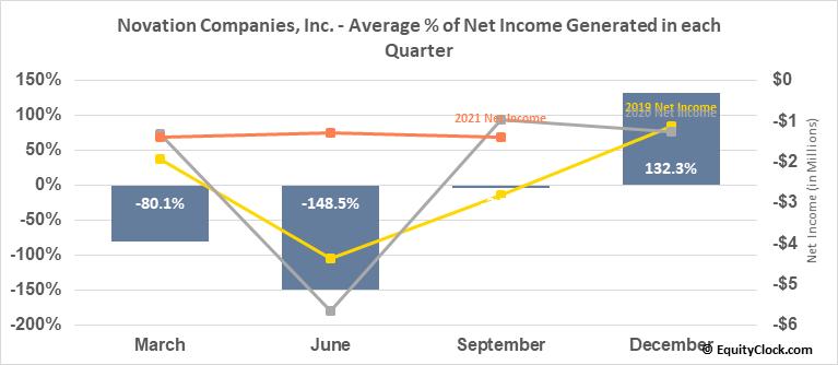 Novation Companies, Inc. (OTCMKT:NOVC) Net Income Seasonality