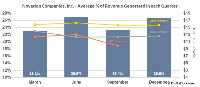 Novation Companies, Inc. (OTCMKT:NOVC) Revenue Seasonality