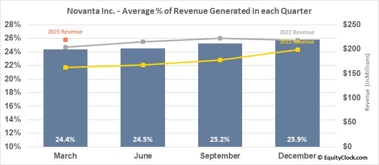 Novanta Inc. (NASD:NOVT) Revenue Seasonality