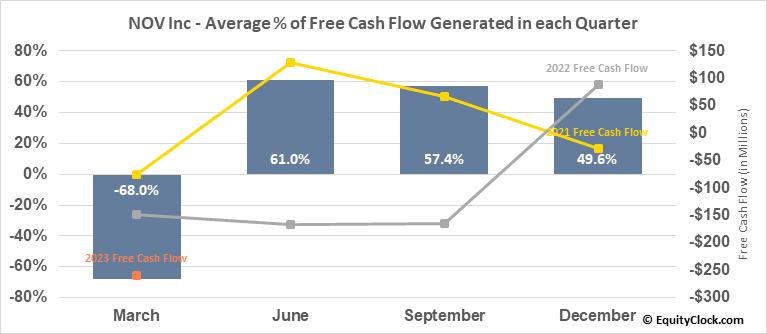 National Oilwell Varco, Inc. (NYSE:NOV) Free Cash Flow Seasonality
