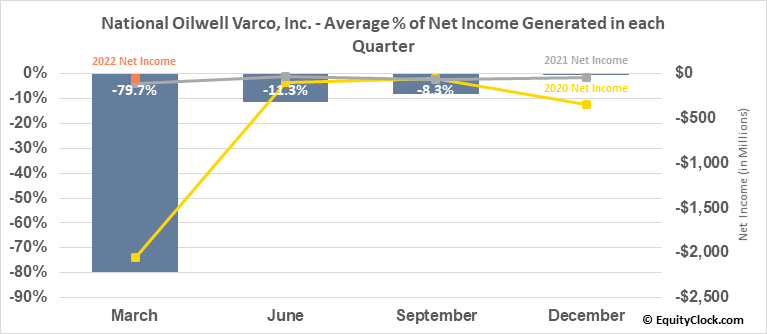 National Oilwell Varco, Inc. (NYSE:NOV) Net Income Seasonality