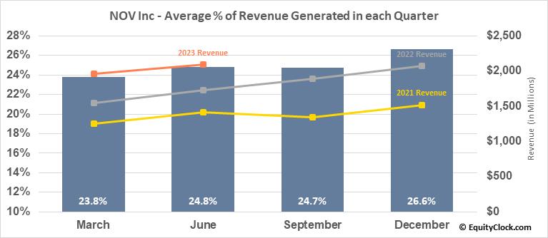 National Oilwell Varco, Inc. (NYSE:NOV) Revenue Seasonality