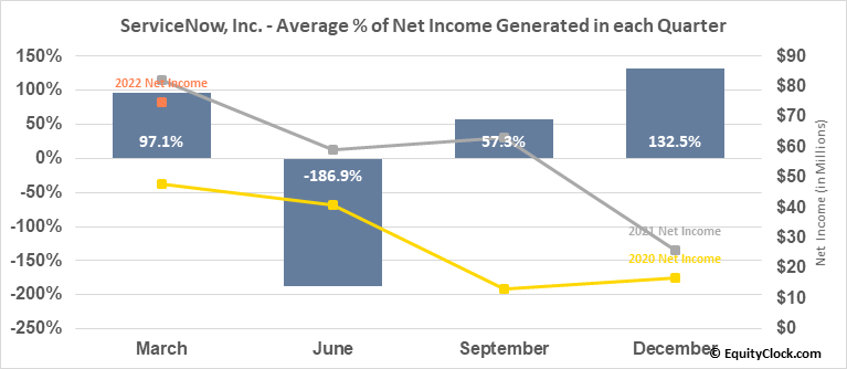 ServiceNow, Inc. (NYSE:NOW) Net Income Seasonality