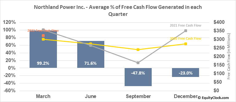 Northland Power Inc. (TSE:NPI.TO) Free Cash Flow Seasonality