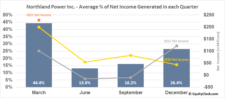 Northland Power Inc. (TSE:NPI.TO) Net Income Seasonality