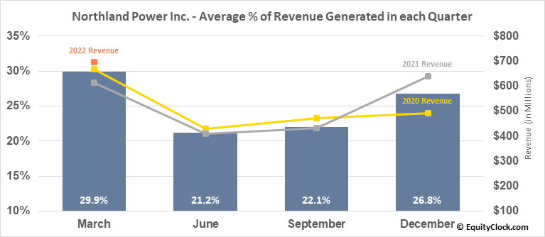 Northland Power Inc. (TSE:NPI.TO) Revenue Seasonality