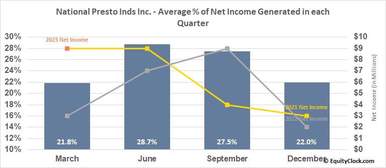 National Presto Inds Inc. (NYSE:NPK) Net Income Seasonality