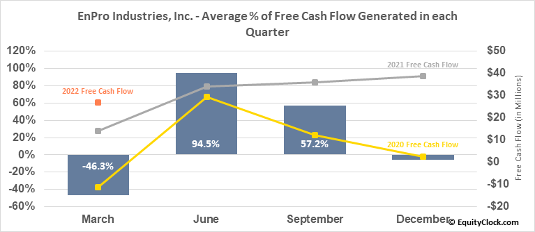 EnPro Industries, Inc. (NYSE:NPO) Free Cash Flow Seasonality