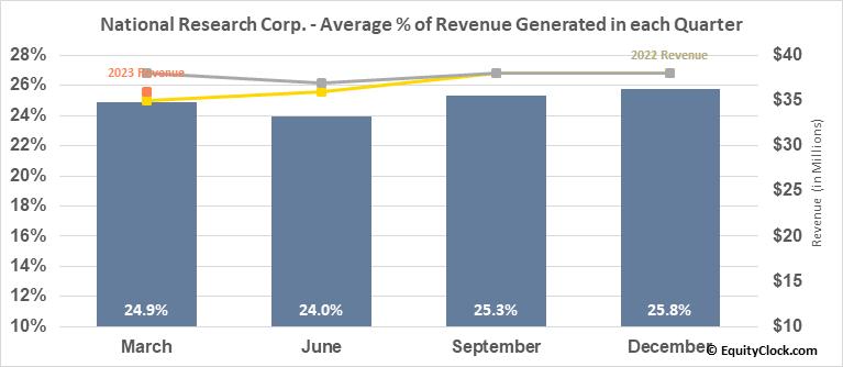 National Research Corp. (NASD:NRC) Revenue Seasonality