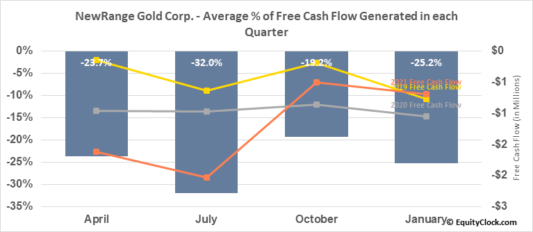 NewRange Gold Corp. (TSXV:NRG.V) Free Cash Flow Seasonality