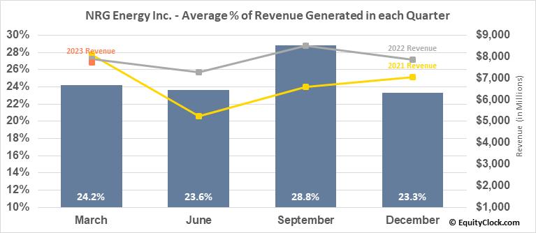 NRG Energy Inc. (NYSE:NRG) Revenue Seasonality