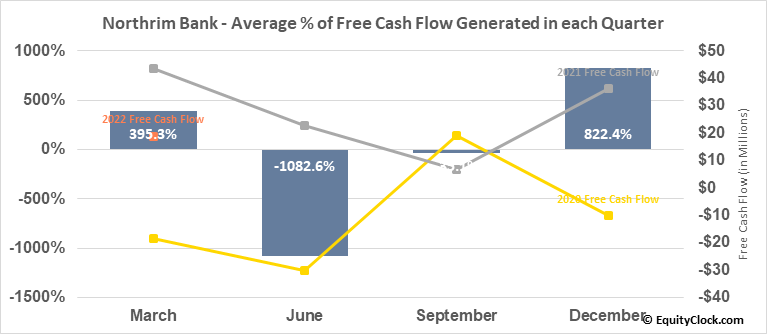 Northrim Bank (NASD:NRIM) Free Cash Flow Seasonality