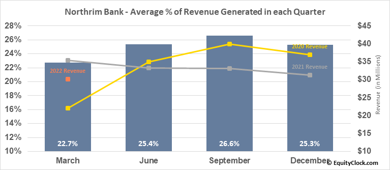 Northrim Bank (NASD:NRIM) Revenue Seasonality