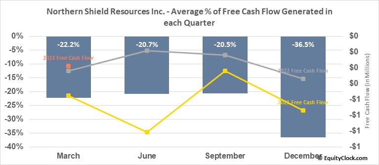 Northern Shield Resources Inc. (TSXV:NRN.V) Free Cash Flow Seasonality