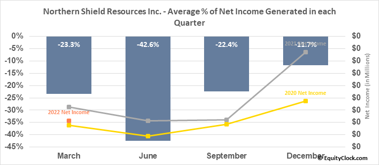 Northern Shield Resources Inc. (TSXV:NRN.V) Net Income Seasonality