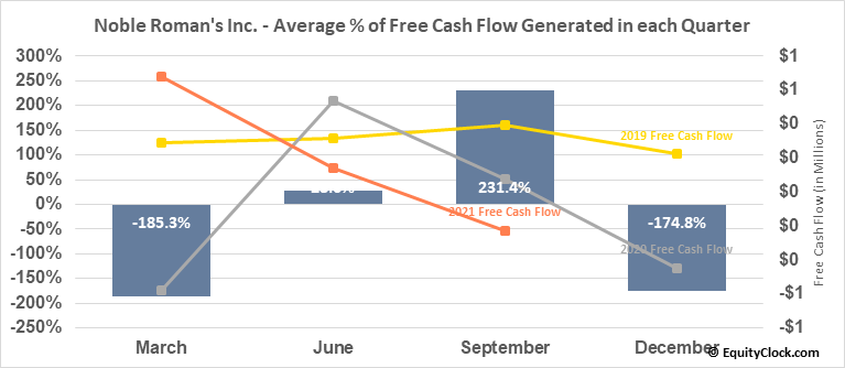 Noble Roman's Inc. (OTCMKT:NROM) Free Cash Flow Seasonality