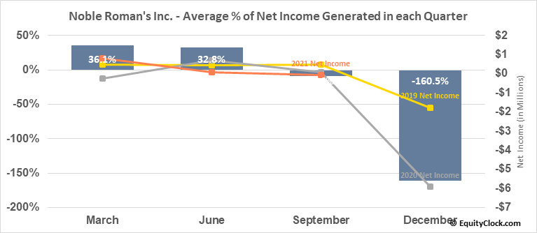 Noble Roman's Inc. (OTCMKT:NROM) Net Income Seasonality