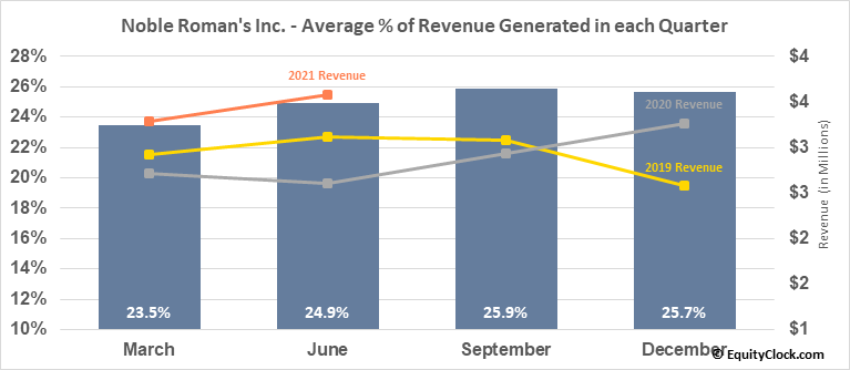 Noble Roman's Inc. (OTCMKT:NROM) Revenue Seasonality