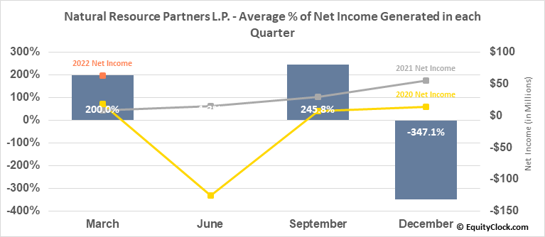 Natural Resource Partners L.P. (NYSE:NRP) Net Income Seasonality