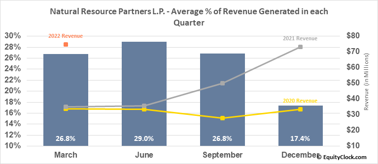 Natural Resource Partners L.P. (NYSE:NRP) Revenue Seasonality