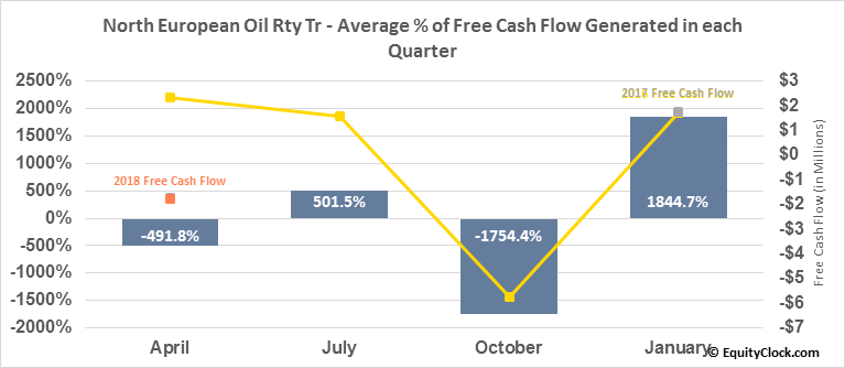 North European Oil Rty Tr (NYSE:NRT) Free Cash Flow Seasonality