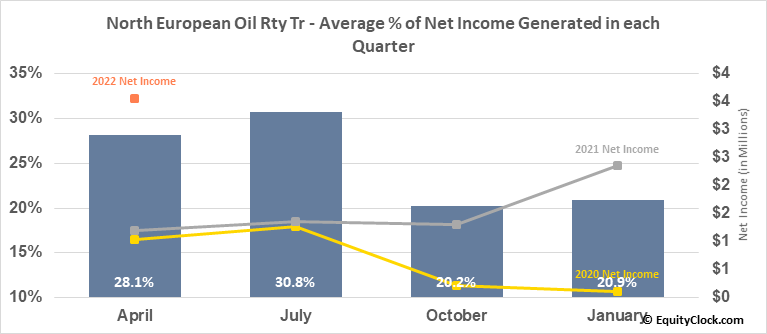 North European Oil Rty Tr (NYSE:NRT) Net Income Seasonality