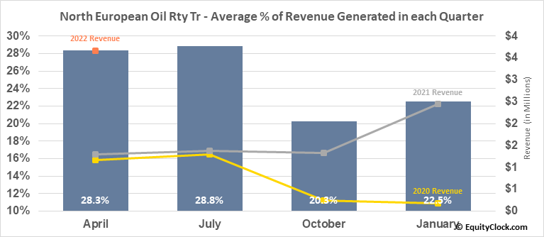 North European Oil Rty Tr (NYSE:NRT) Revenue Seasonality