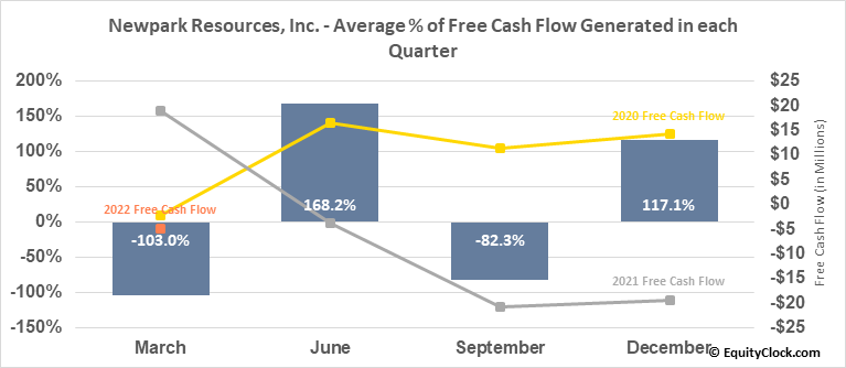 Newpark Resources, Inc. (NYSE:NR) Free Cash Flow Seasonality