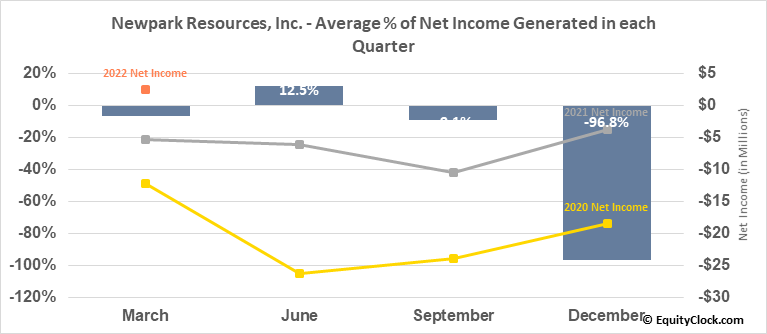 Newpark Resources, Inc. (NYSE:NR) Net Income Seasonality