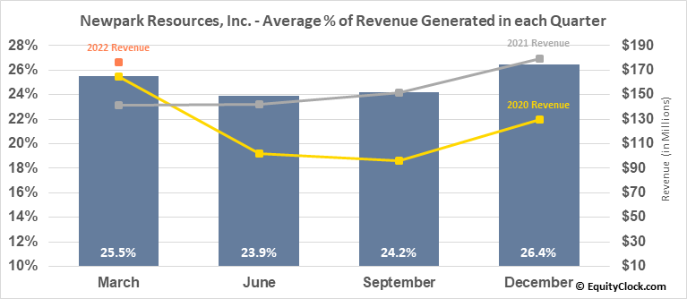 Newpark Resources, Inc. (NYSE:NR) Revenue Seasonality