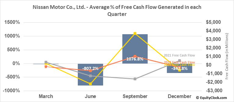 Nissan Motor Co., Ltd. (OTCMKT:NSANY) Free Cash Flow Seasonality