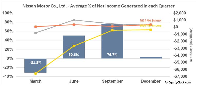 Nissan Motor Co., Ltd. (OTCMKT:NSANY) Net Income Seasonality