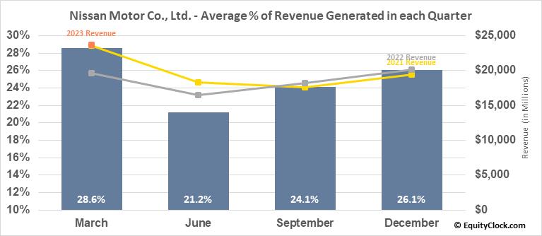Nissan Motor Co., Ltd. (OTCMKT:NSANY) Revenue Seasonality
