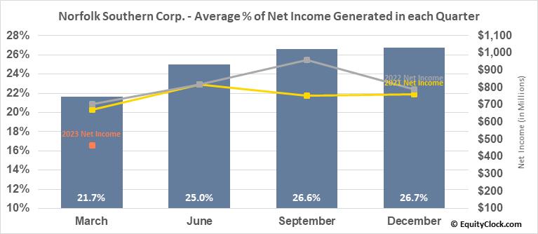 Norfolk Southern Corp. (NYSE:NSC) Net Income Seasonality