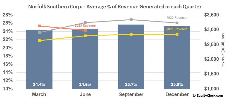 Norfolk Southern Corp. (NYSE:NSC) Revenue Seasonality