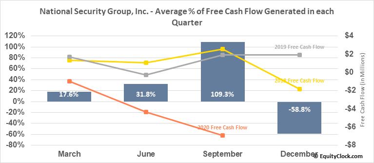 National Security Group, Inc. (NASD:NSEC) Free Cash Flow Seasonality