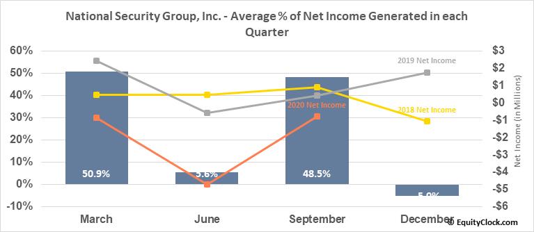 National Security Group, Inc. (NASD:NSEC) Net Income Seasonality